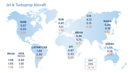 2017 IATA safety report