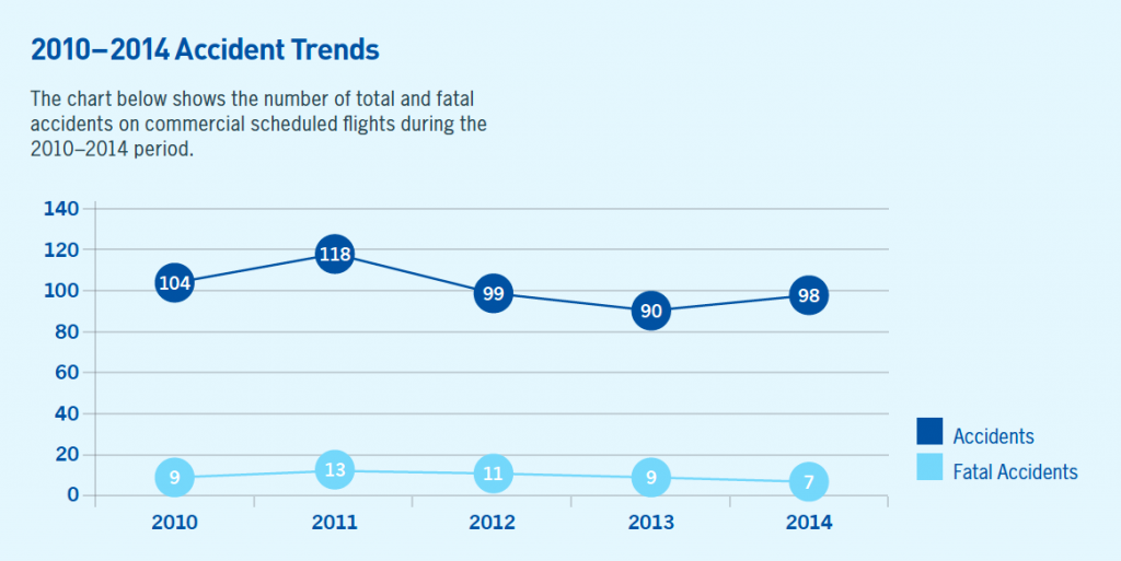 ICAO accidents trend 2010 2014