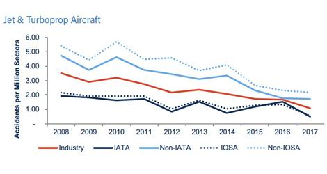 2017 IATA safety report