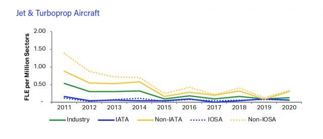 IATA - 2020 fatality risk